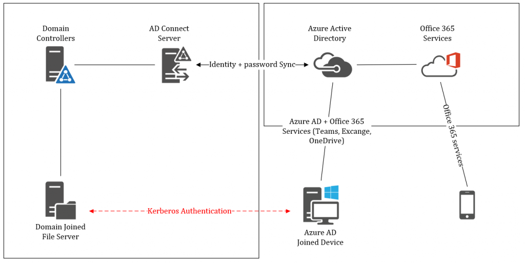 Go Azure Ad Joined With On Prem Dc And Fileserver 2 Azure